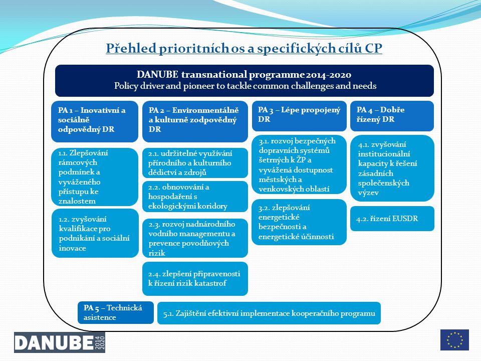 Přehled prioritních os a specifických cílů CP
