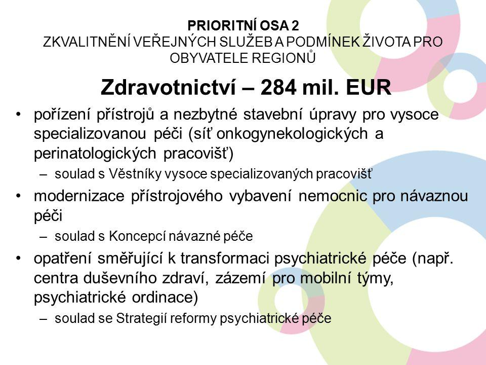 Zdravotnictví – 284 mil. EUR