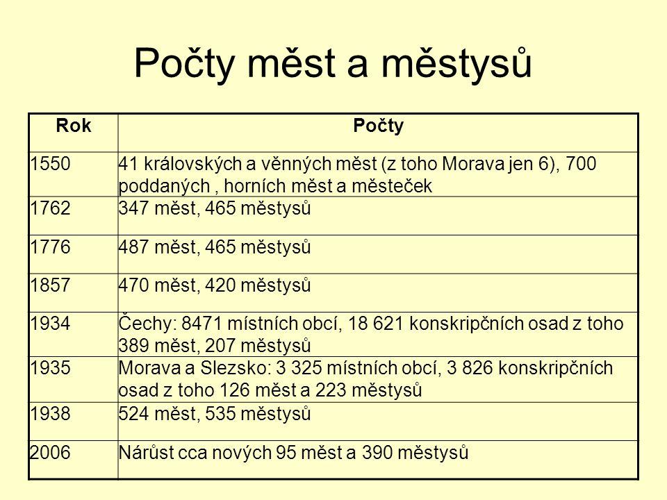 Počty měst a městysů Rok Počty 1550
