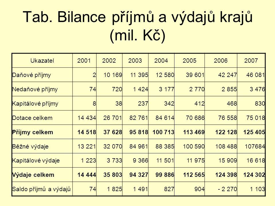 Tab. Bilance příjmů a výdajů krajů (mil. Kč)