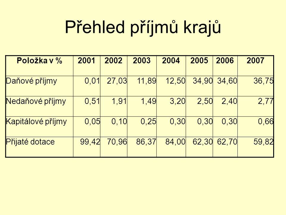 Přehled příjmů krajů Položka v % 2001 2002 2003 2004 2005 2006 2007
