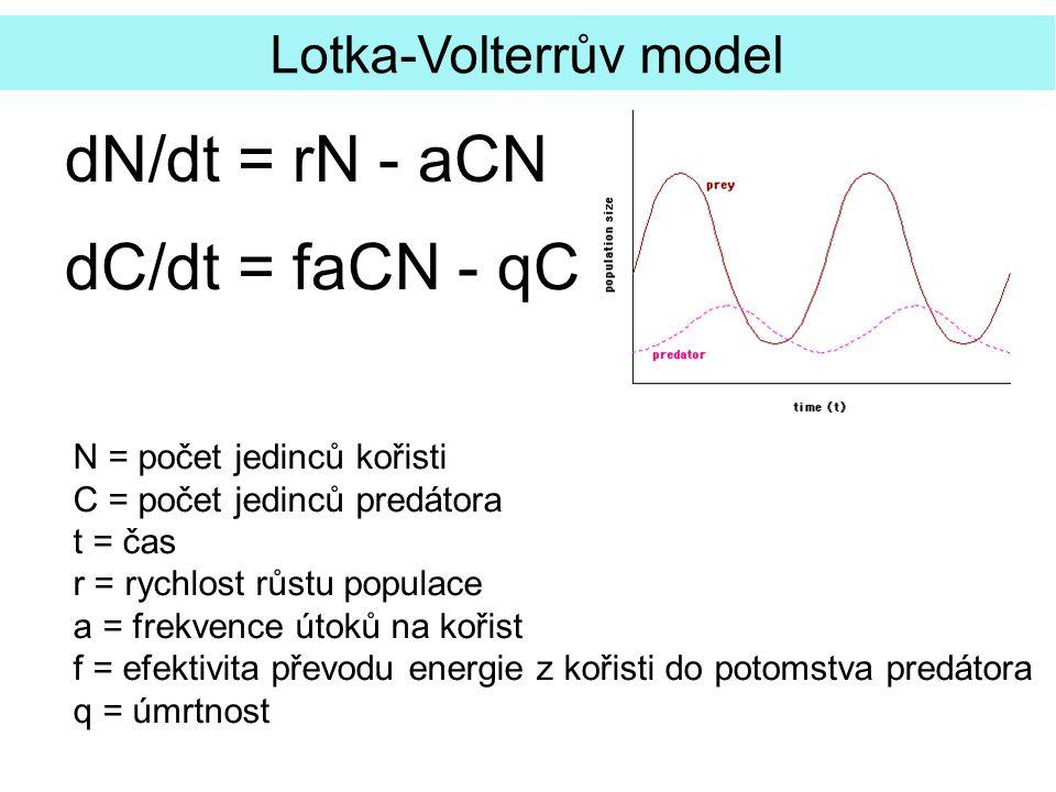 Lotka-Volterrův model