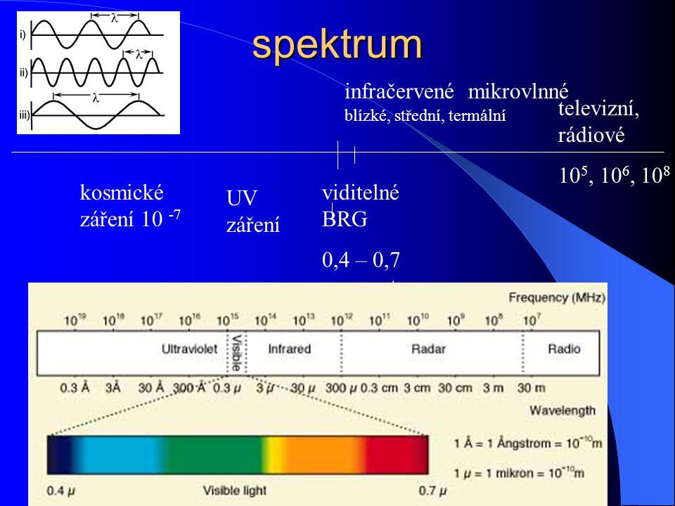 spektrum kosmické záření 10 -7 UV záření infračervené mikrovlnné
