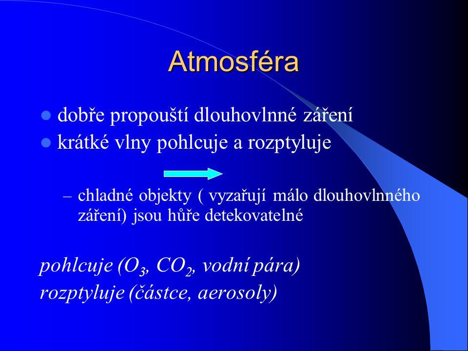 Atmosféra dobře propouští dlouhovlnné záření
