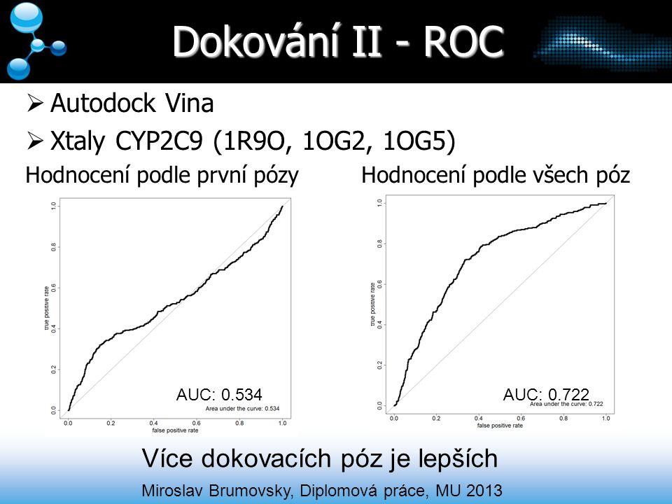 Dokování II - ROC Autodock Vina Xtaly CYP2C9 (1R9O, 1OG2, 1OG5)