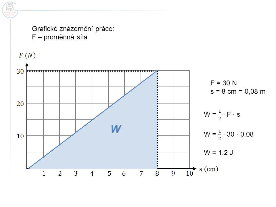 W Grafické znázornění práce: F – proměnná síla F = 30 N