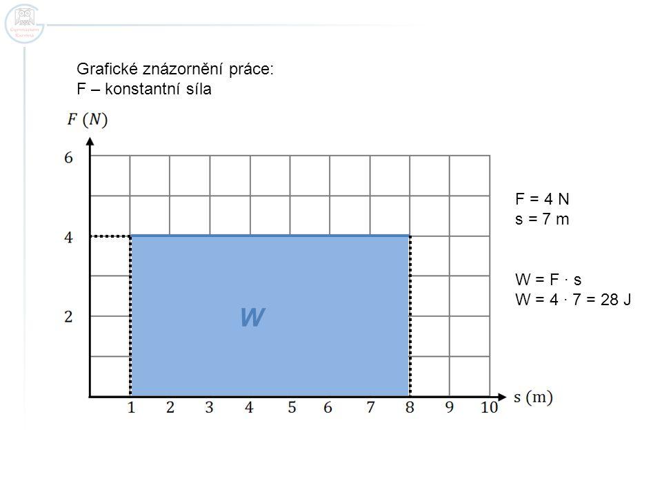 W Grafické znázornění práce: F – konstantní síla F = 4 N s = 7 m