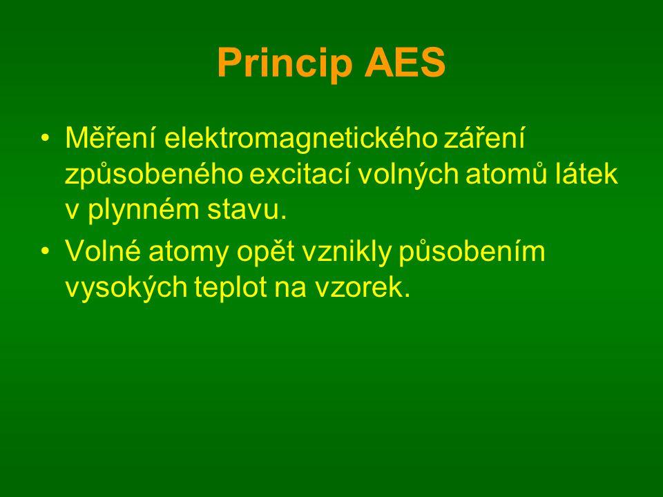 Princip AES Měření elektromagnetického záření způsobeného excitací volných atomů látek v plynném stavu.