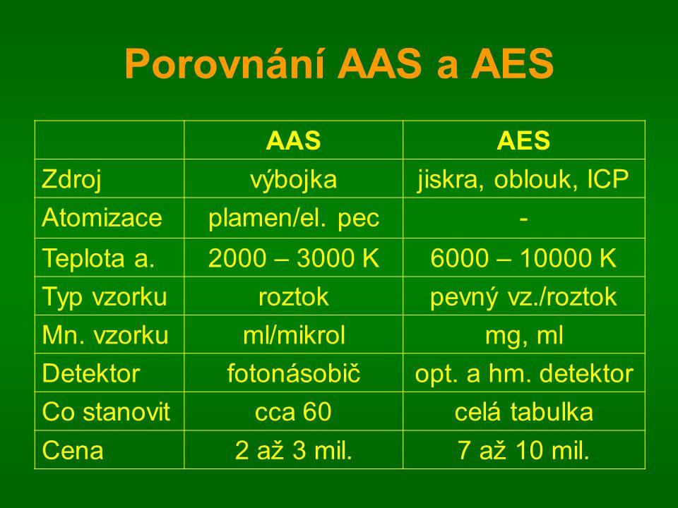 Porovnání AAS a AES AAS AES Zdroj výbojka jiskra, oblouk, ICP