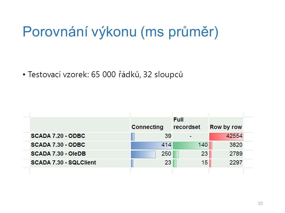 Porovnání výkonu (ms průměr)