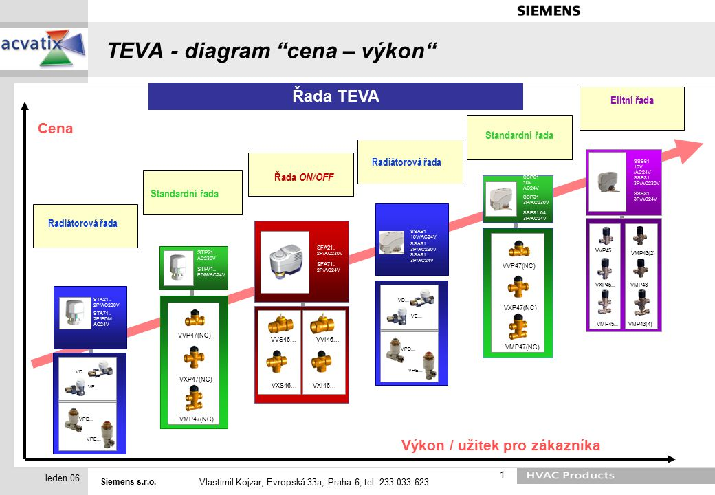 TEVA - diagram cena – výkon
