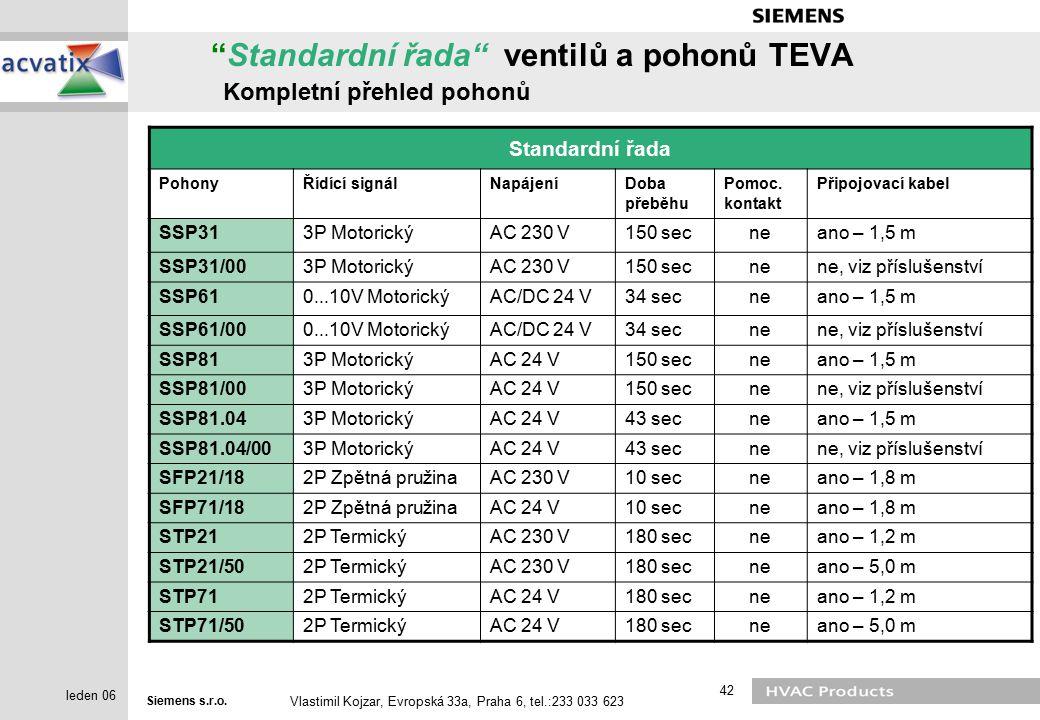 Standardní řada ventilů a pohonů TEVA Kompletní přehled pohonů