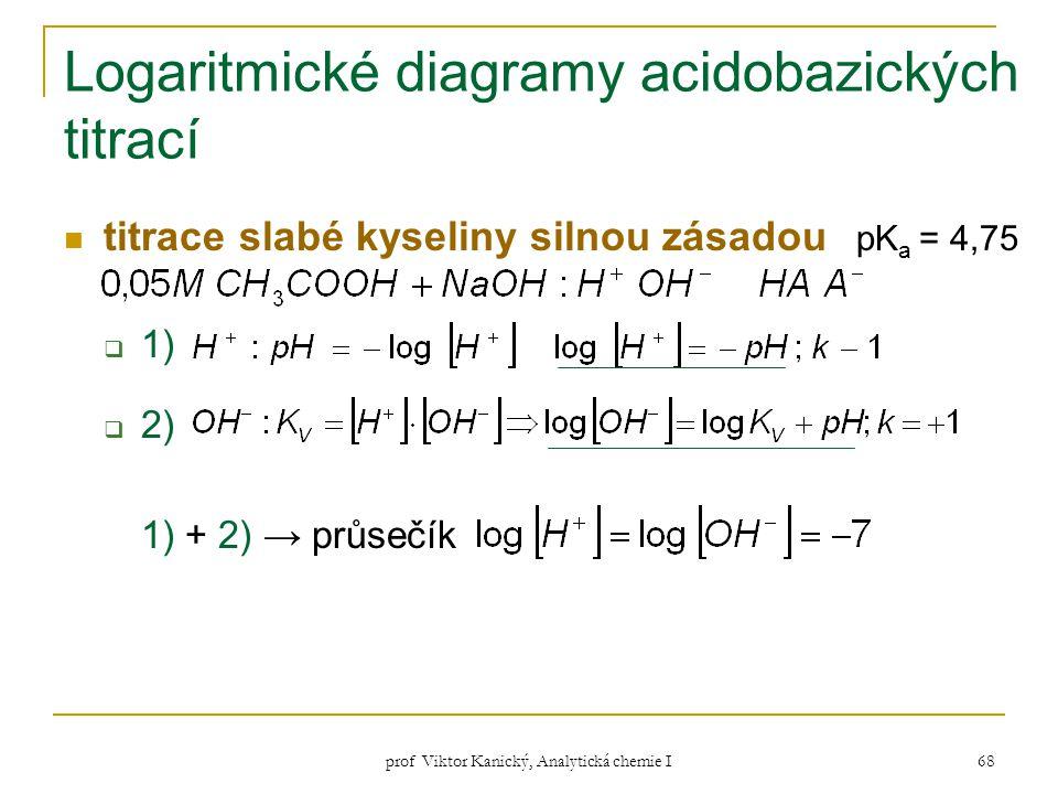 Logaritmické diagramy acidobazických titrací