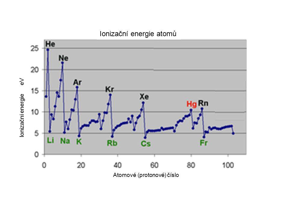 Ionizační energie atomů