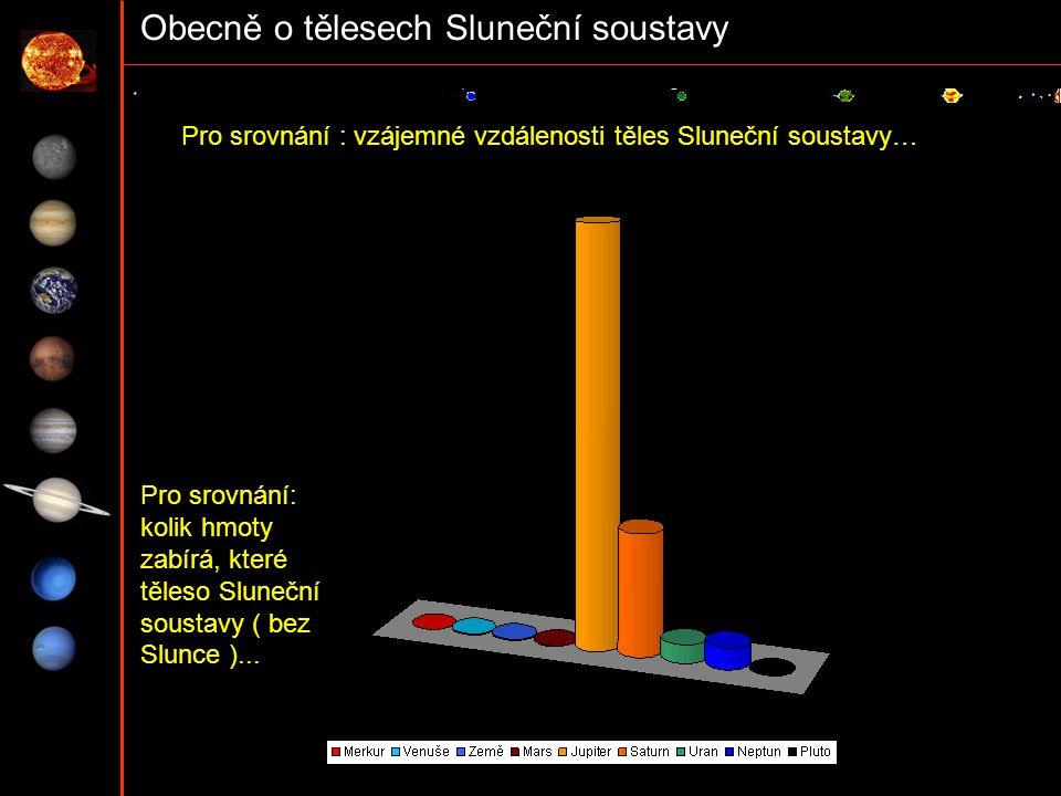 Obecně o tělesech Sluneční soustavy