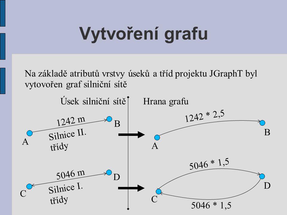 Vytvoření grafu Na základě atributů vrstvy úseků a tříd projektu JGraphT byl. vytovořen graf silniční sítě.