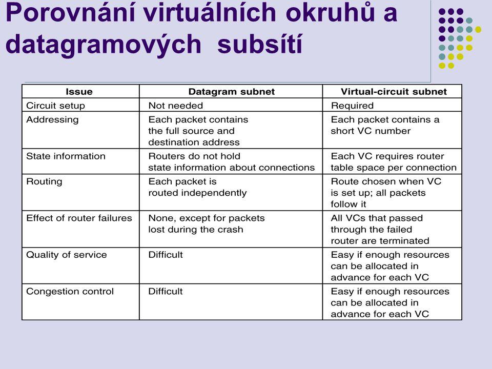 Porovnání virtuálních okruhů a datagramových subsítí