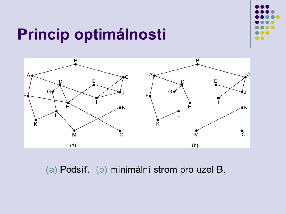 Princip optimálnosti (a) Podsíť. (b) minimální strom pro uzel B.