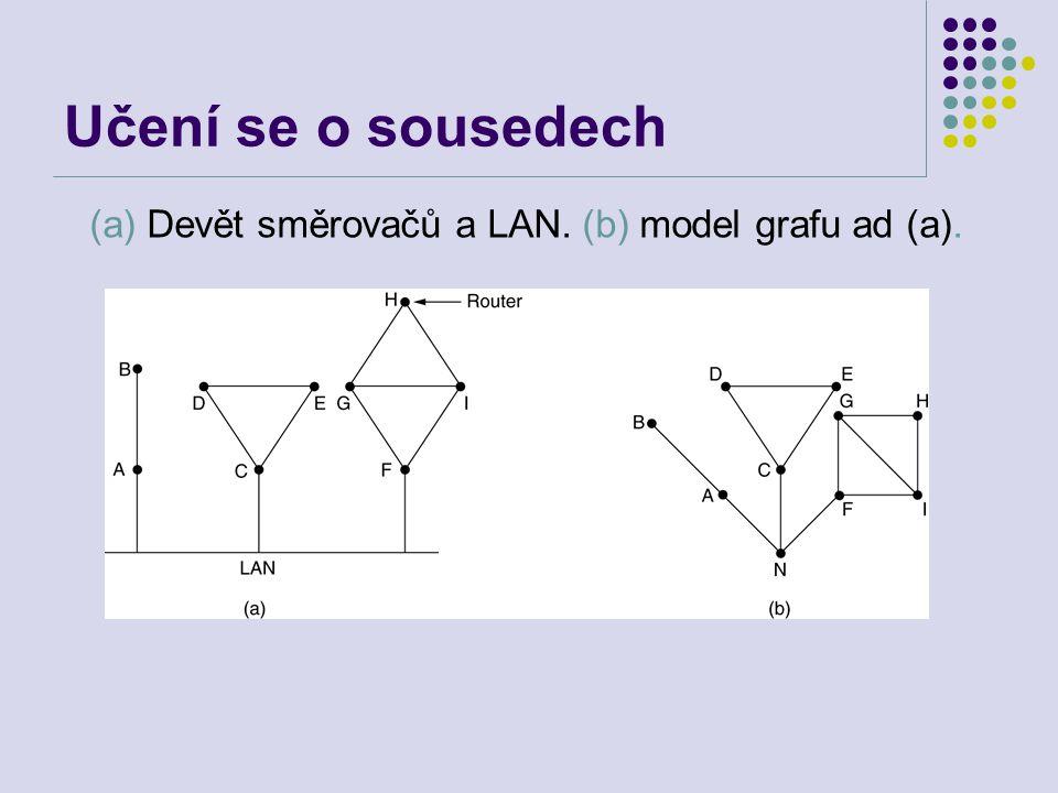 Učení se o sousedech (a) Devět směrovačů a LAN. (b) model grafu ad (a).