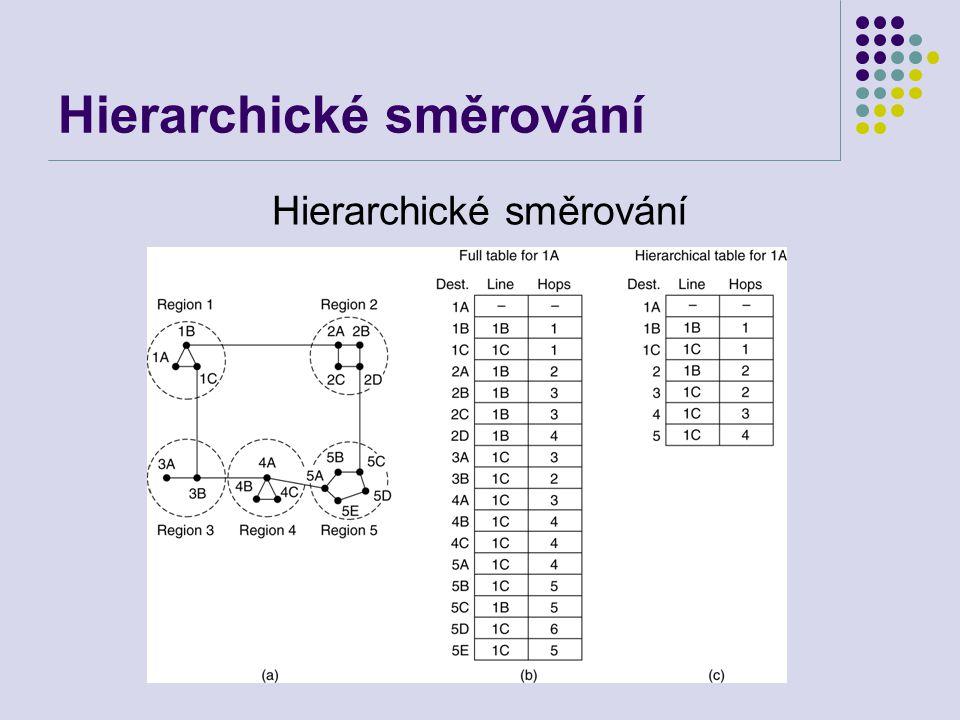 Hierarchické směrování