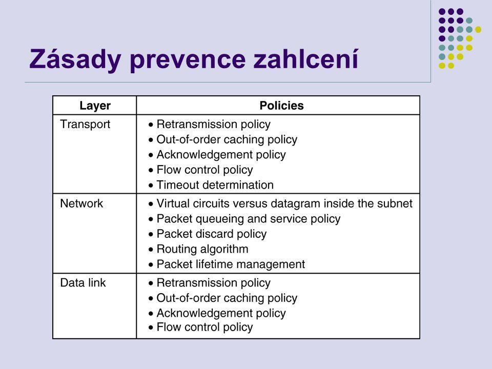 Zásady prevence zahlcení