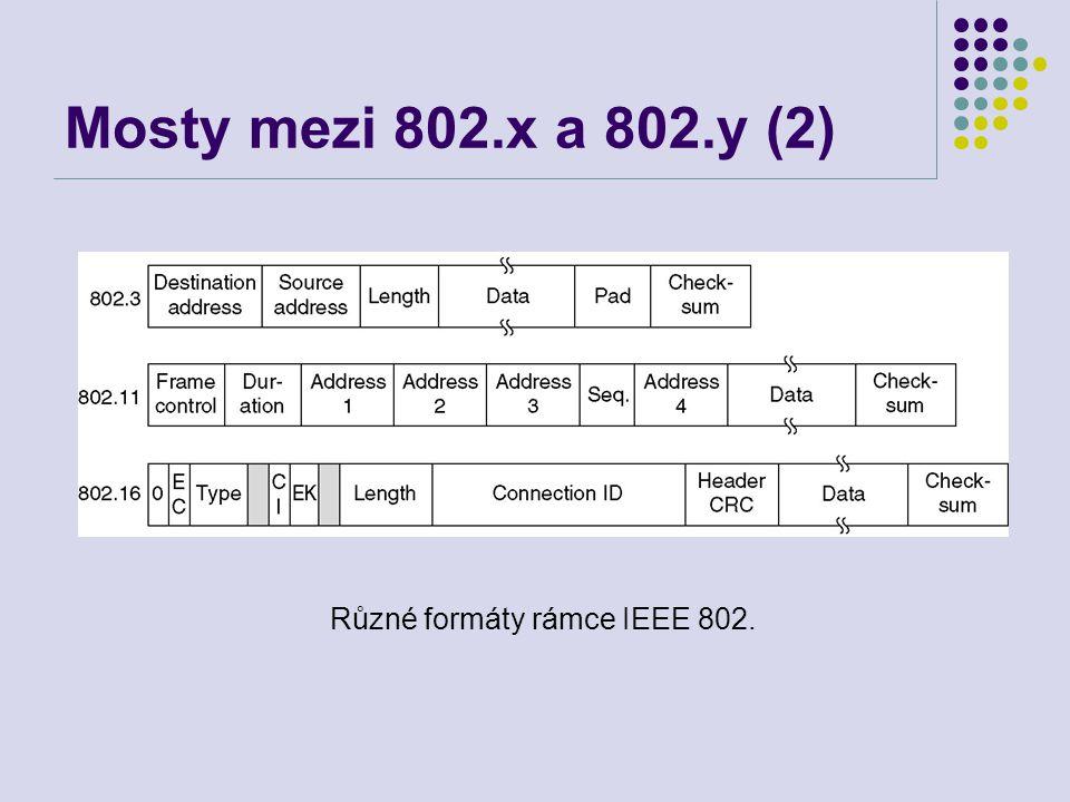 Různé formáty rámce IEEE 802.