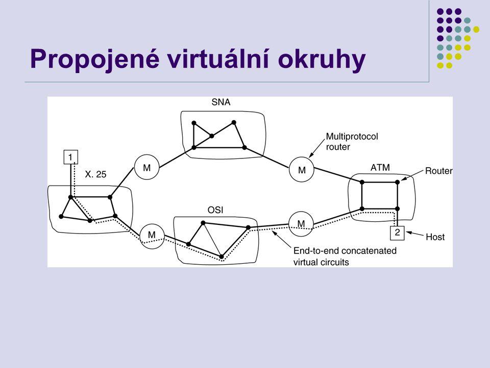 Propojené virtuální okruhy