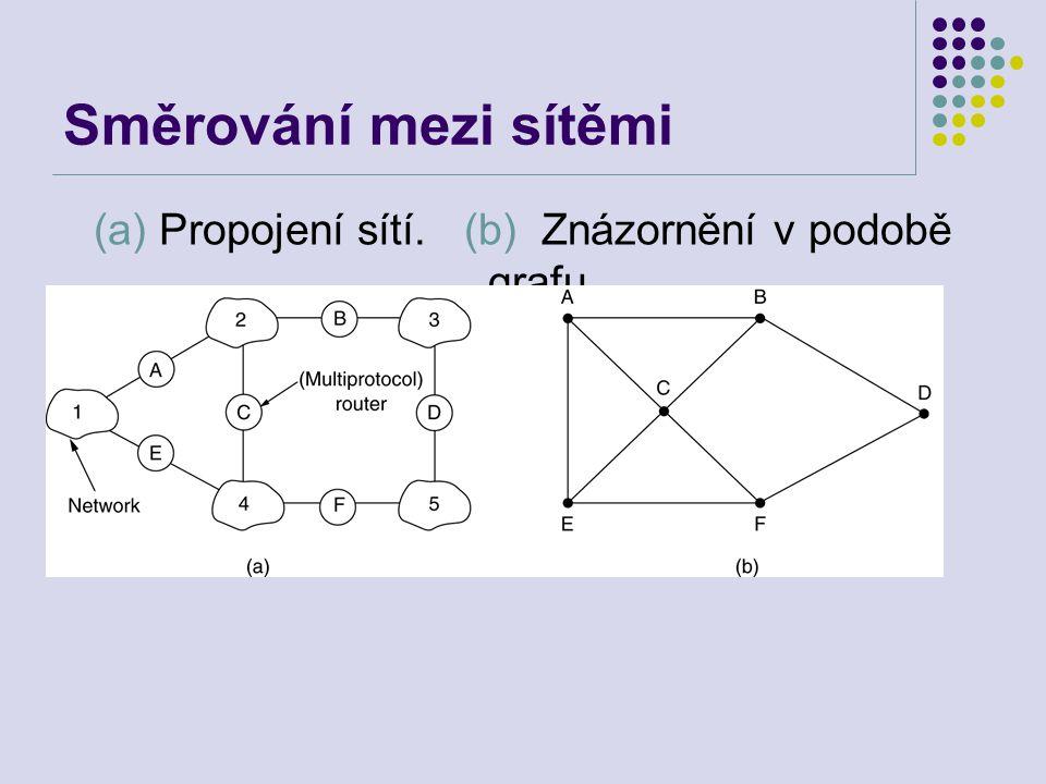 (a) Propojení sítí. (b) Znázornění v podobě grafu.