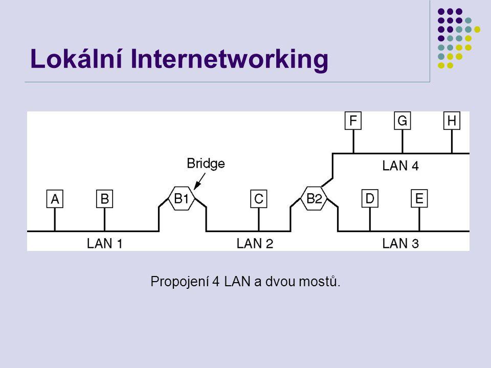 Lokální Internetworking