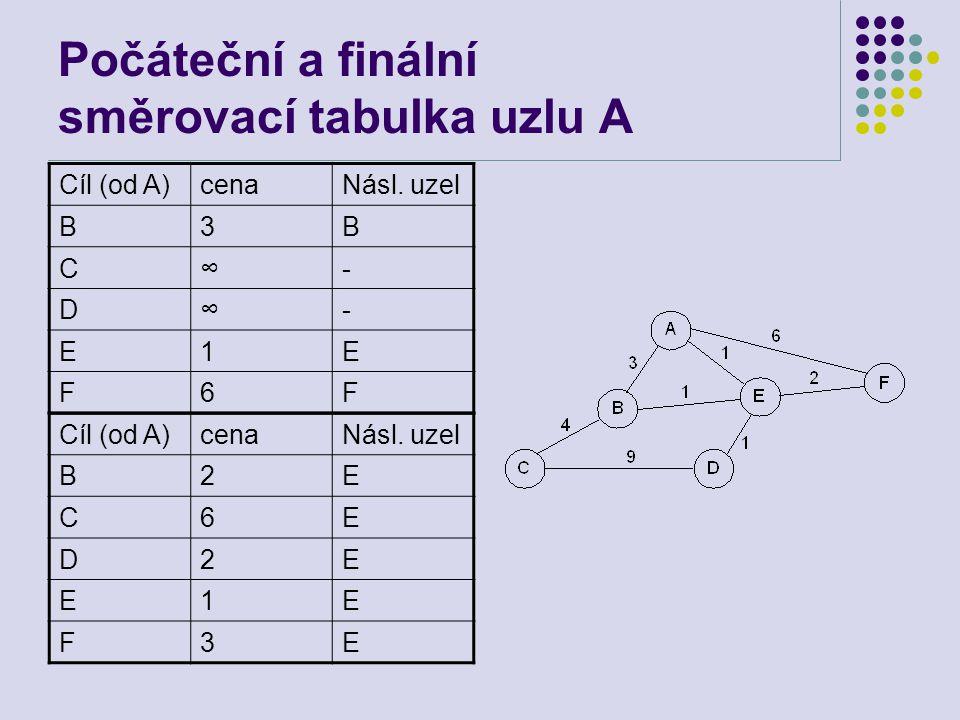 Počáteční a finální směrovací tabulka uzlu A