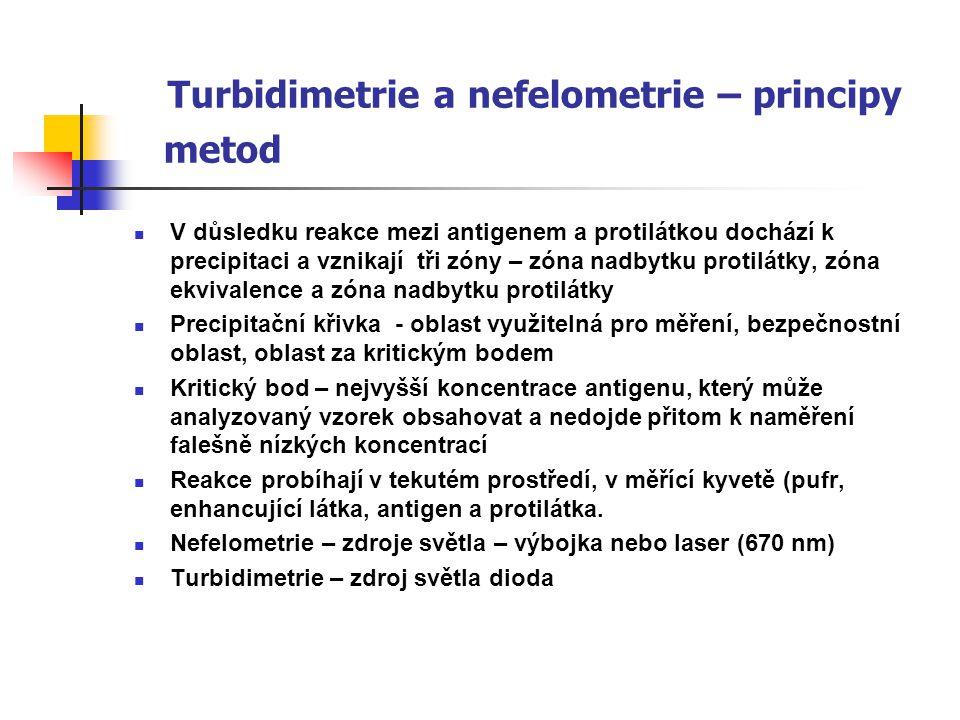 Turbidimetrie a nefelometrie – principy metod