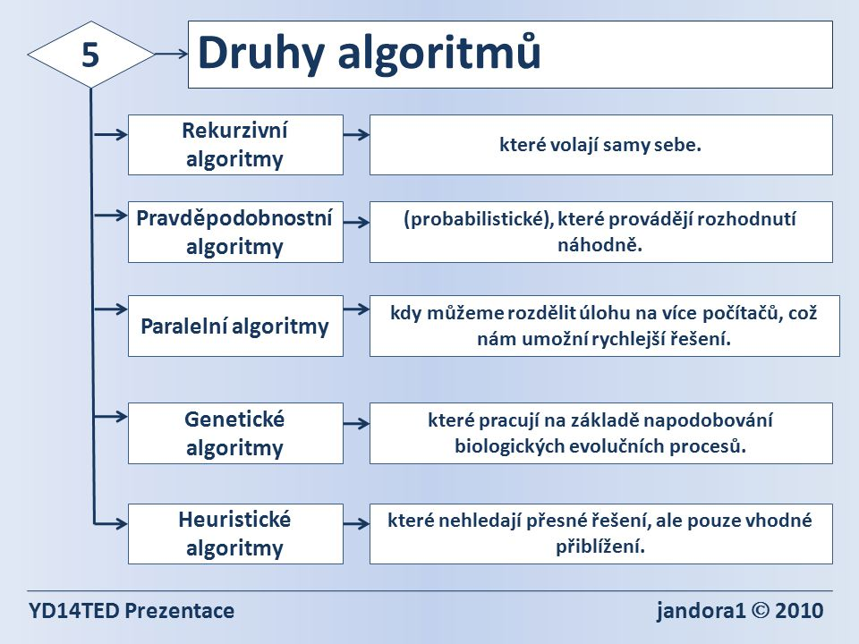Druhy algoritmů 5 Rekurzivní algoritmy Pravděpodobnostní algoritmy