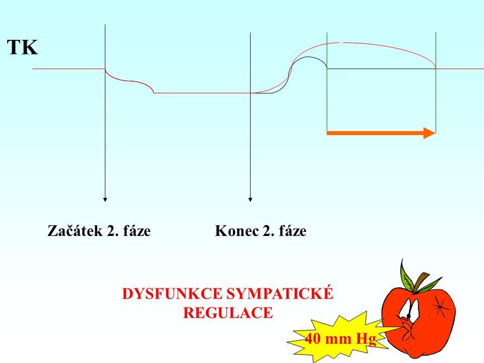 TK Začátek 2. fáze Konec 2. fáze DYSFUNKCE SYMPATICKÉ REGULACE