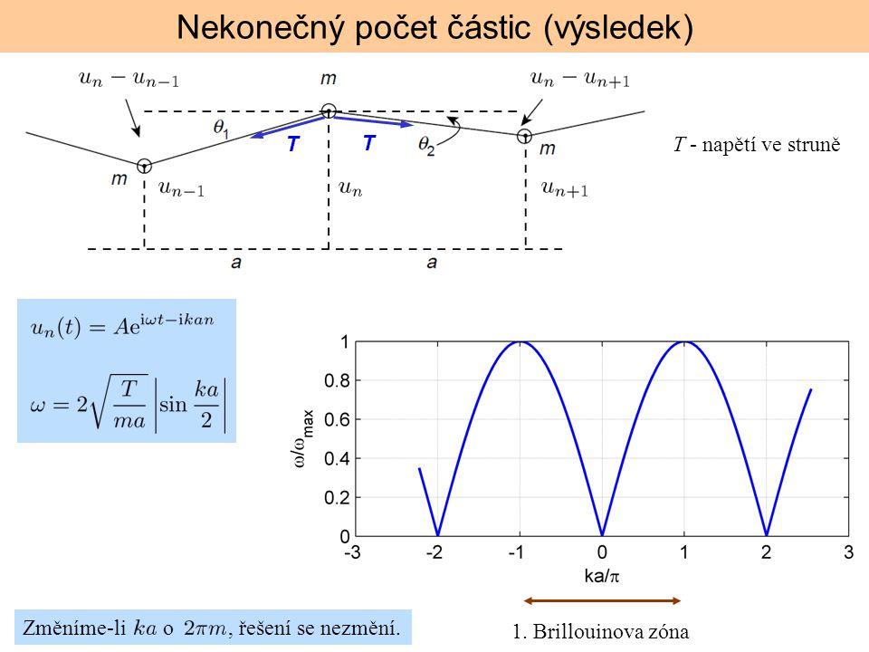 Nekonečný počet částic (výsledek)