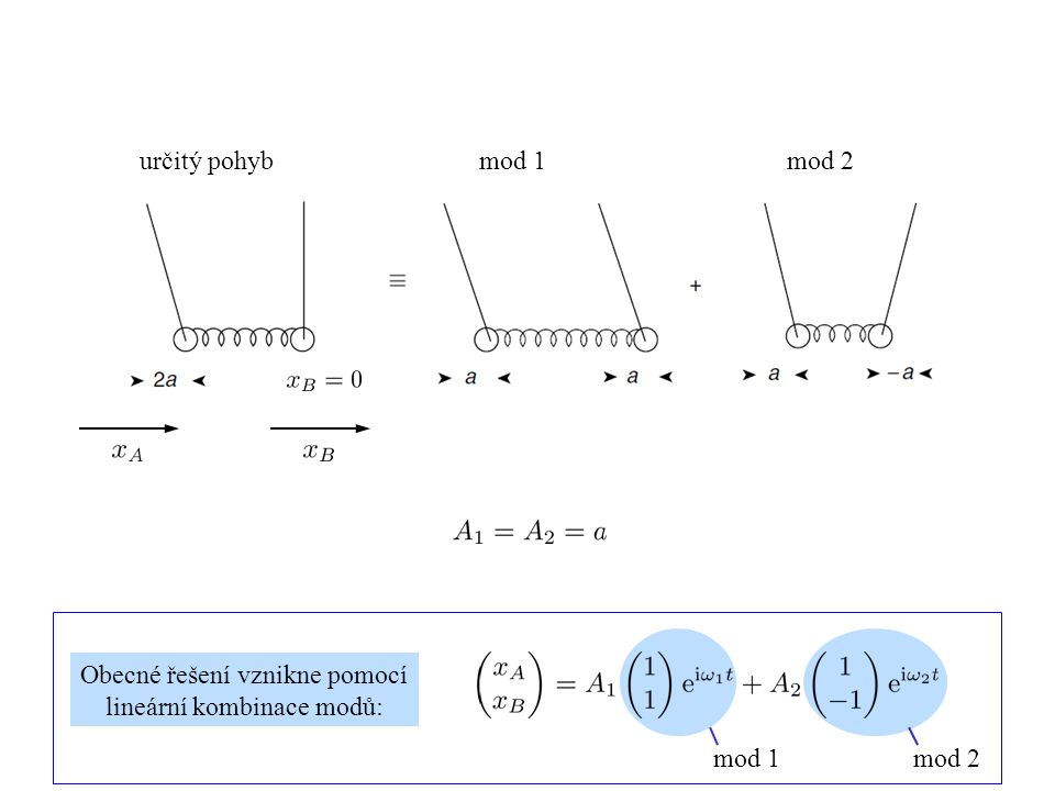 Obecné řešení vznikne pomocí lineární kombinace modů: