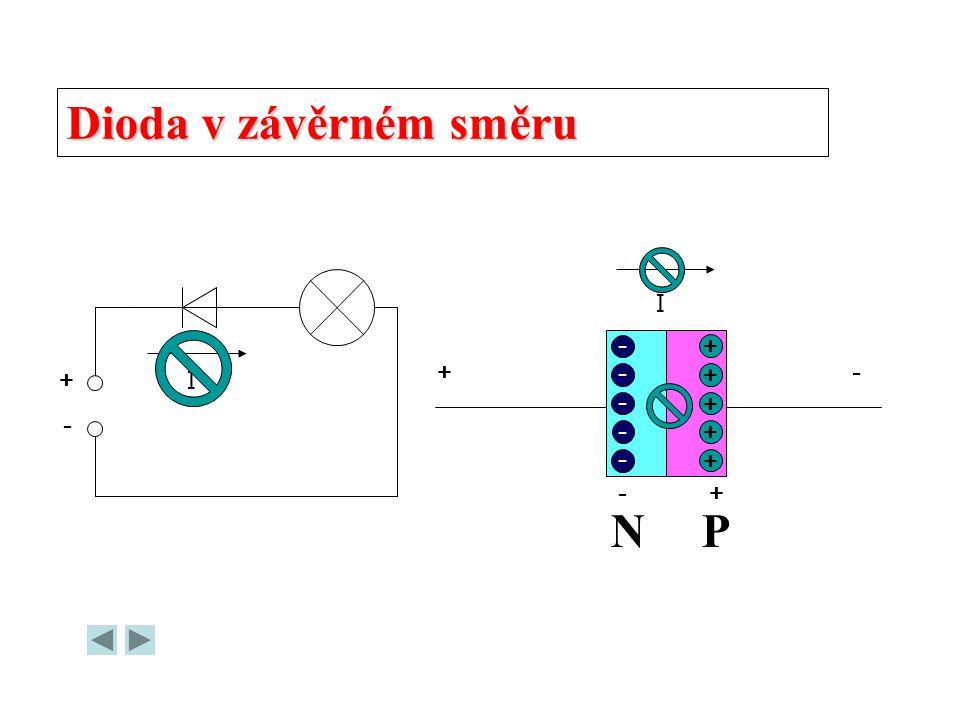 Dioda v závěrném směru I - + + - + I - - + N P
