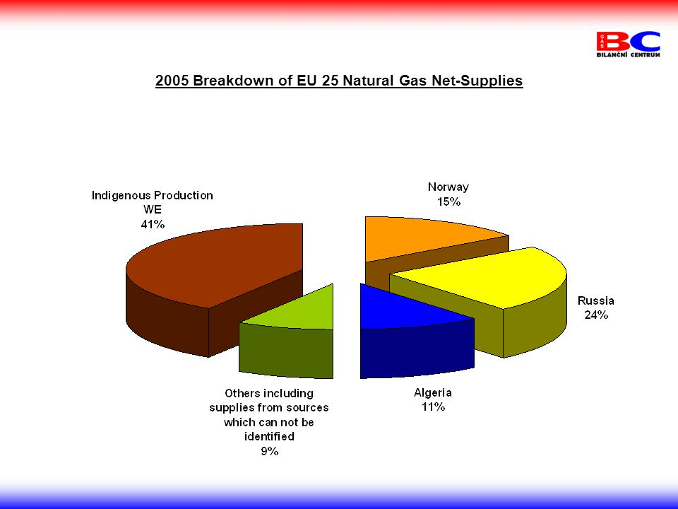 2005 Breakdown of EU 25 Natural Gas Net-Supplies