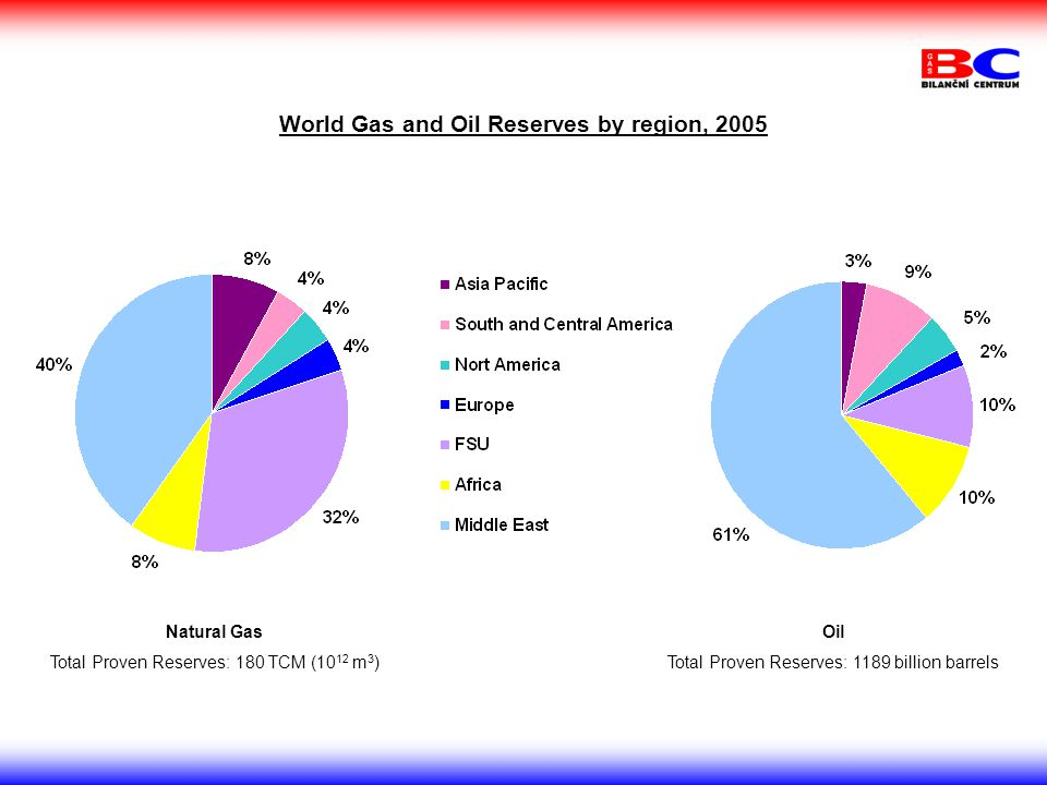 World Gas and Oil Reserves by region, 2005