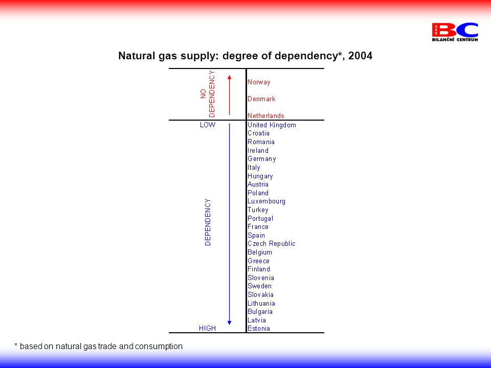 Natural gas supply: degree of dependency*, 2004