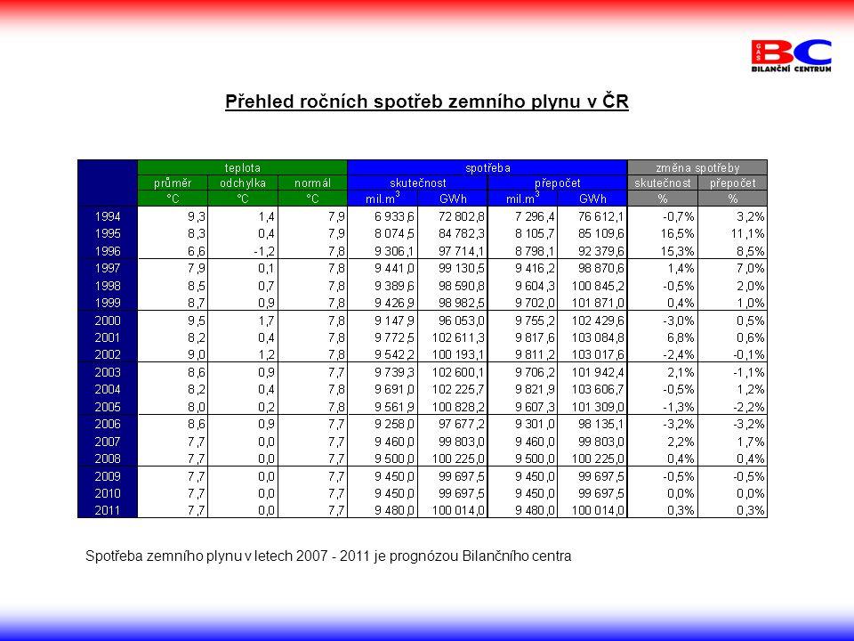 Přehled ročních spotřeb zemního plynu v ČR
