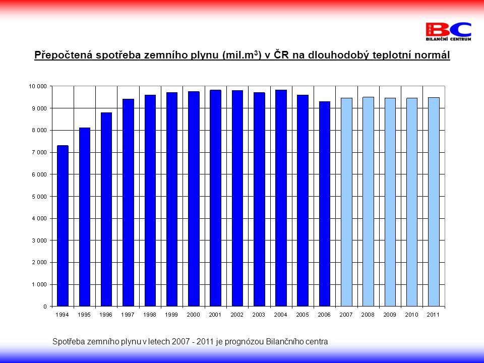 Přepočtená spotřeba zemního plynu (mil