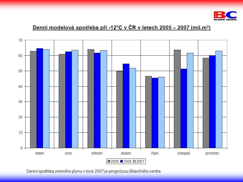 Denní modelová spotřeba při -12°C v ČR v letech 2005 – 2007 (mil.m3)