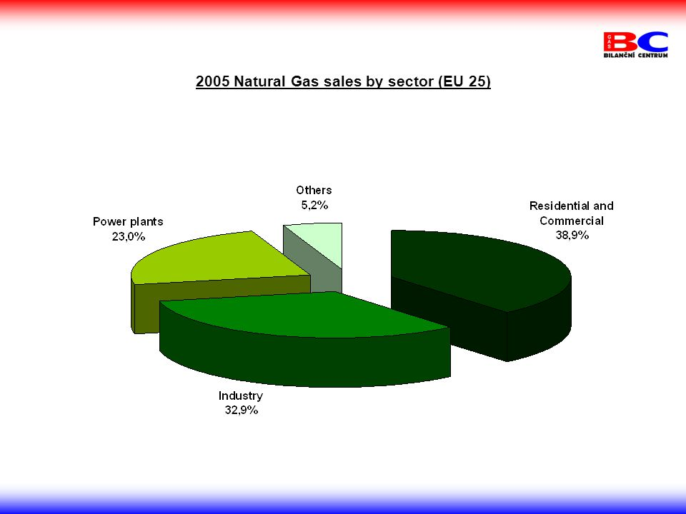 2005 Natural Gas sales by sector (EU 25)