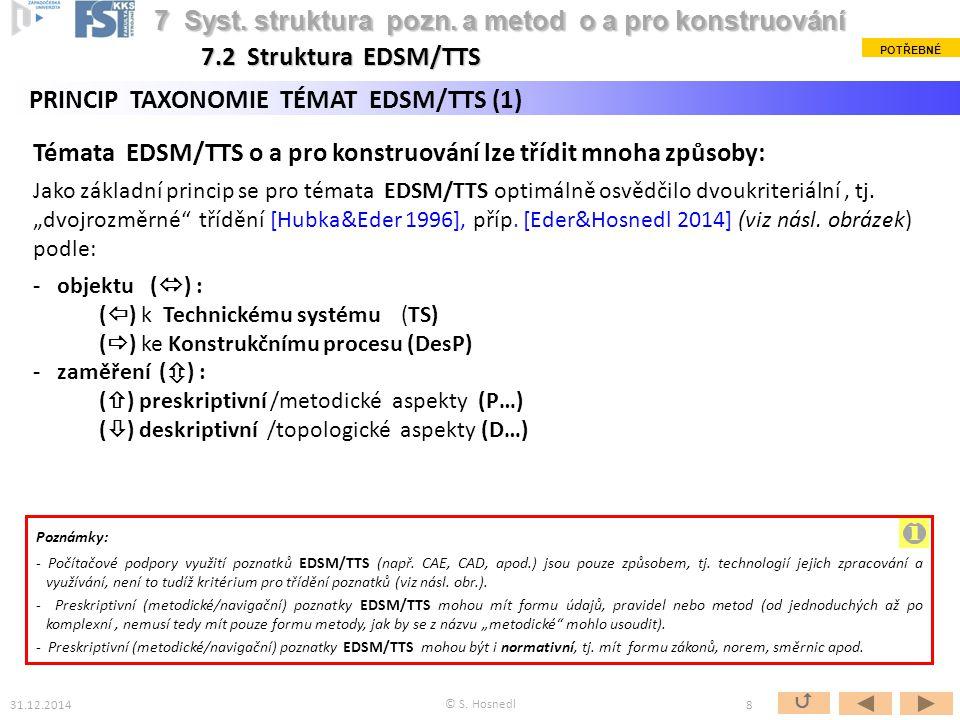 i 7 Syst. struktura pozn. a metod o a pro konstruování