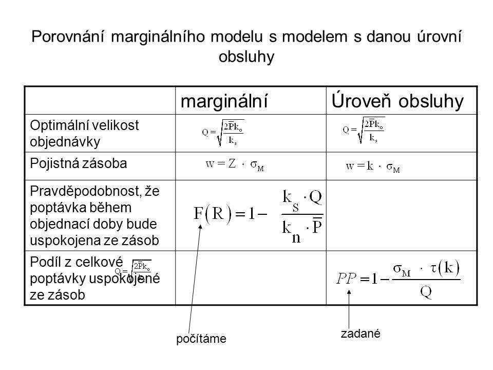 Porovnání marginálního modelu s modelem s danou úrovní obsluhy