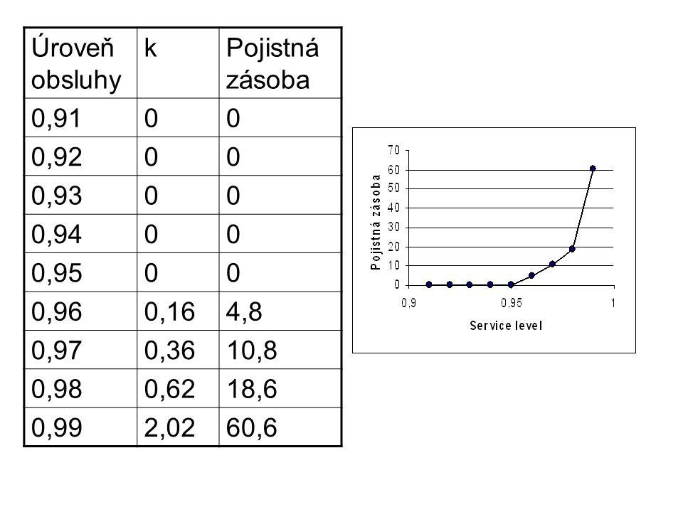 Úroveň obsluhy k. Pojistná zásoba. 0,91. 0,92. 0,93. 0,94. 0,95. 0,96. 0,16. 4,8. 0,97. 0,36.