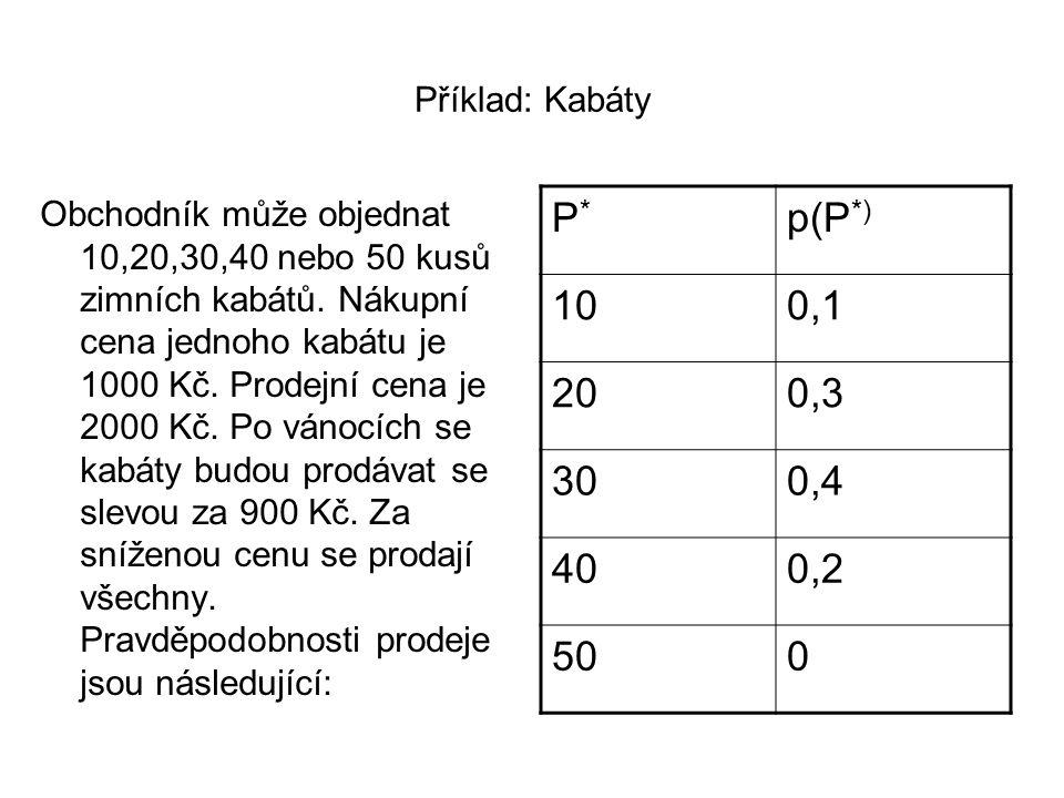 P* p(P*) 10 0,1 20 0,3 30 0,4 40 0,2 50 Příklad: Kabáty