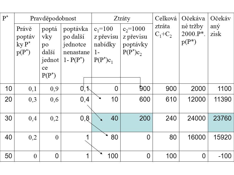 P* Pravděpodobnost. Ztráty. Celková ztráta. C1+C2. Očekávané tržby. 2000.P*. p(P*) Očekávaný zisk.