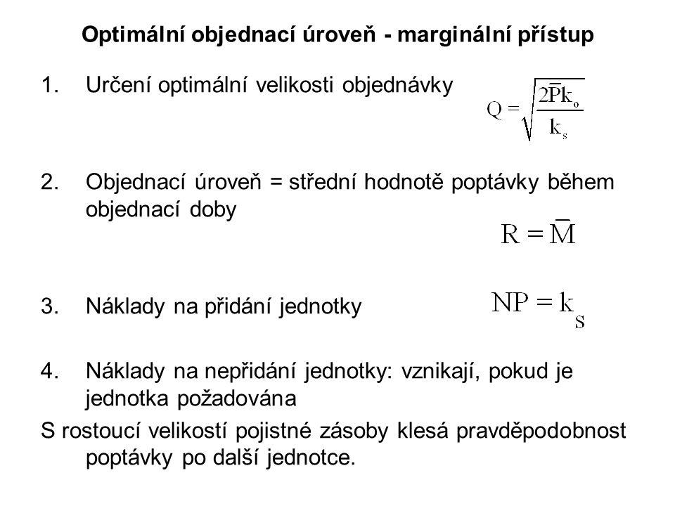 Optimální objednací úroveň - marginální přístup