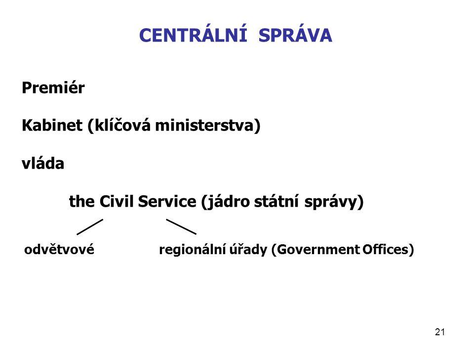 CENTRÁLNÍ SPRÁVA Premiér Kabinet (klíčová ministerstva) vláda